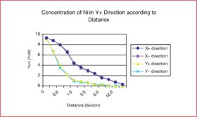 Figure 3. Concentration of nickel in X+ and X- directions according to distance.