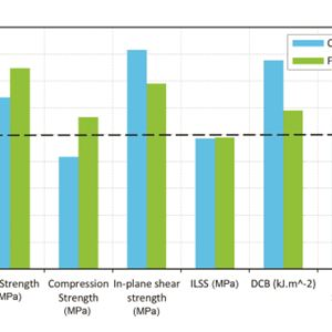 Sensors | Free Full-Text | Enhanced Electrochemical Characteristics of the Glucose Oxidase