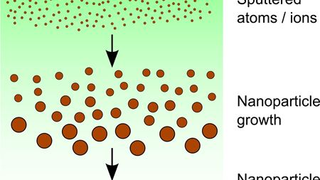 Overcoming slow growth of nanoparticles in sputter sources