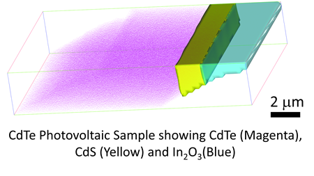 3D EDS: visualizing the true structure of materials