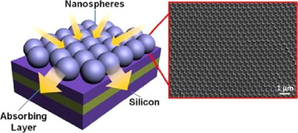 Nanospheres for omnidirectional solar cells