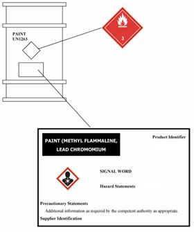 New labels are just one facet of the GHS. The new identification displays globally recognized pictograms with more in-depth information.
