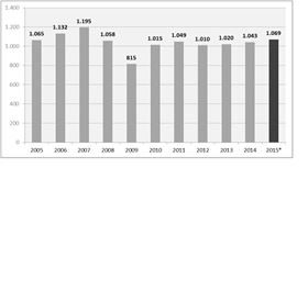 Figure 1. GRP production volume in Europe since 2005 (in kilotonnes). (2015* = estimated figure)