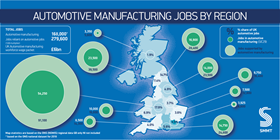 The SMMT's report includes information on automotive manufacturing by UK region.