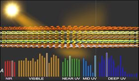 Researchers at Rice University modeled 2D materials to quantify how they react to light, calculating how the atom-thick materials in single or stacked layers would transmit, absorb and reflect light. These graphs display the maximum absorbance of several of the 55 materials tested. Image: Yakobson Research Group/Rice University.