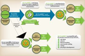 The lifecycle for a Recyclamine cured epoxy composite product.