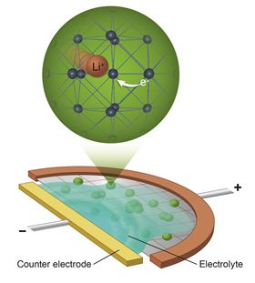 A schematic of the mini electrochemical cell that the scientists built to chase lithium ions (orange) moving in the lattice of LTO (blue). Image: Brookhaven National Laboratory.