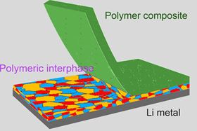 The electrochemical interface between the lithium metal anode and the electrolyte in a lithium metal battery is stabilized by the use of a reactive polymer composite, enhancing the battery's performance. Image: Donghai Wang, Penn State.