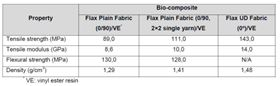 Table 2: Mechanical properties of bio-composites made of different flax woven fabrics and thermosetting resins.