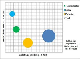 Market size for thermoplastic, epoxy and polyester resins in India in 2011.