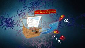 By taking advantage of thermodynamic Pourbaix diagrams, scientists can squeeze catalysts inside host materials, like a ship in a bottle. Image: Jingwei Hou.