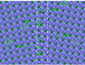 Silicon carbide after irradiation, which causes loose carbon atoms (green) to move toward the boundary (dashed line) between grains of the crystalline ceramic. Image: Hongliang Zhang.