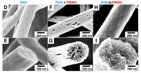 Images from a scanning electron microscope of carbon fibers made from (left) PAN, (middle) PAN/PMMA and (right) PAN-b-PMMA. Liu's lab used PAN-b-PMMA to create carbon fibers with uniformly sized and spaced pores. Image: Virginia Tech.