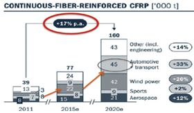 Estimate of the growth rates of reinforced composites.