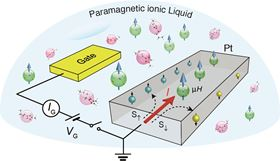 This is a schematic of a platinum transistor with a paramagnetic ionic liquid gate. Image: L. Liang.