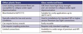 Table 2: Table 2: A comparison of GRE and other liners.