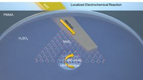 A new technique developed by researchers at Rice University and Los Alamos National Laboratory can probe atom-thick materials to measure hydrogen production. The Rice lab uses an electron beam to drill sub-micron holes through an insulating layer of poly(methyl methacrylate) to probe specific areas of nanoscale flakes. Image: Jing Zhang/Rice University.