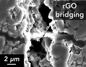 By forming bridges, reduced graphene oxide (rGO) can help prevent the propagation of cracks in ceramic materials used for battery electrolytes. Image: Sheldon lab/Brown University.