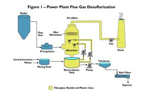 Figure 1: Power plant FGD: FRP uses in yellow.