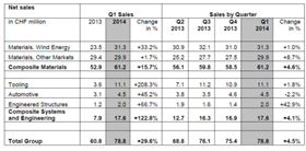 Gurit's financial results for the first quarter of 2014.