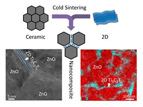 The schematic at top illustrates the co-sintering of ceramics and 2D materials using the novel cold sintering process. At bottom are a transmission electron microscopy (TEM) image (left) and energy dispersive spectroscopy (EDS) map (right) of a cold sintered MXene:ZnO nanocomposite, showing that the MXene nanosheets are distributed homogeneously along the ZnO grain boundaries. Image: MRI/Penn State.