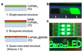Fig. 2. Perovskite compositional distribution management boosts efficiency of LED developed by ZhanhuaWei and colleagues. (A) Illustration of the single-layered, bi-layered, and quasi-core-shell structures; (B) photos of the three as-prepared perovskite films under ultraviolet light; and (C) photos of perovskite LED devices showing six uniform and bright pixels and a logo Pero-LED. (Image credit: Zhanhua Wei, Huaqiao University). Reprinted by permission from: Lin et al., Nature (2018), https://doi.org/10.1038/s41586- 018-0575-3. © 2018.