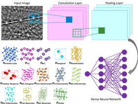 An illustration of the inner workings of the novel machine learning algorithm for determining crystal structure: a convolutional neural network computes the probability that the input diffraction pattern belongs to a given class (e.g. Bravais lattice or space group). Image: Vecchio lab/Science.