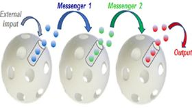 Nanoparticles could communicate by releasing and receiving signalling molecules (© 2017 Elsevier Ltd. All rights reserved)