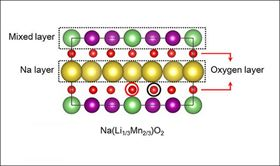 The new sodium-ion material retains the high energy density of a lithium-ion cathode, but replaces most of the lithium atoms (green) with sodium (yellow). The layered structure of the new material also incorporates manganese (purple) and oxygen (red). Image: University of Texas at Dallas.
