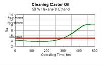 Figure 6: Cleaning castor oil (50% hexane and ethanol).