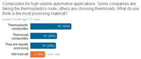 Here are the results of our survey on composites for high volume automotive applications. We asked: What is the most promising material – thermoplastic composite or thermoset composite? (Source: Reinforced Plastics LinkedIn Group.)