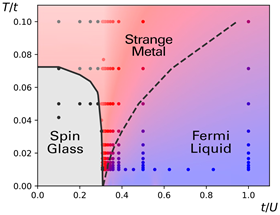 This diagram shows different states of matter as a function of temperature (T) and interaction strength (U) (normalized to the amplitude, t, of electrons hopping between sites). Strange metals emerge in a regime separating a metallic spin glass and a Fermi liquid. Image: P. Cha et al./Proceedings of the National Academy of Sciences 2020.