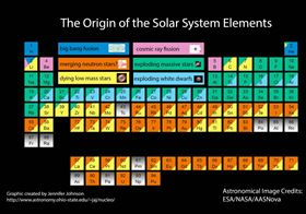 The Origins Of Chemical Elements