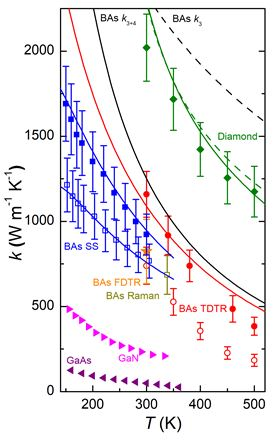Measured thermal conductivity of BAs in comparison with theoretical calculations and other crystals. Calculated ? versus temperature for BAs (black) and diamond (green) including only three-phonon scattering (dashed lines) and both three- and four-phonon scattering (solid lines). Measured ? for diamond by TDTR (green diamonds). Measured ? for BAs Sample #1 (solid red symbols) and #2 (open red symbols) by TDTR, Sample #3 by FDTR (solid orange star for mean value), steady-state (open blue squares) and lock-in Raman (open brown square) methods, and Sample #5 by the steady-state method (solid blue squares). Also shown are the fits to measured steady-state and TDTR ? for Bas (blue and red solid lines, respectively), and reported measured ? for GaN (21) and GaAs (22) (magenta and purple triangles, respectively). The error bars for the TDTR and FDTR data represent one standard deviation and were obtained via Monte Carlo simulations and derivative matrix-based analysis of uncertainty propagation, respectively (15). The error bars for the steady state and lock-in Raman measurement results were calculated by propagating random errors at 95% confidence and systematic errors (15).