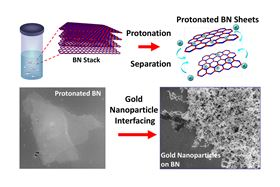 Treatment with a superacid causes boron nitride layers to separate and become positively charged, allowing them to interface with other nanoparticles, like gold. Image: Berry, et al.