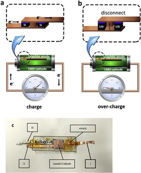 Illustration of the silicon safety switch. (a) The switch before charging. The silicon pieces are in their original, non-expanded form, while the two parts of the switch are connected, allowing a closed electrical circuit to charge the battery. (b) As the battery charges, the silicon pieces expand until at the critical cell voltage, Vc, the battery is switched off by the separation caused by the silicon expansion. (c) The battery cell used to test the SESS, which is located inside the cell and connects the anode to the power source through a copper terminal (i). An additional copper terminal, (ii), is connected directly to the anode and used to monitor its connection status to the power source (resistance measurement). The battery's cathode is connected to the positive side of the power source with an aluminum terminal (iii).