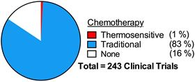 Use of chemotherapy in current clinical trials that employ hyperthermia. Data obtained from clinicaltrials.gov on June 24, 2017 with the following sequential search criteria (number of search results returned in brackets): Condition = cancer OR carcinoma OR tumor (21101); Other = hyperthermia (243); Intervention = drug OR chemotherapy (205); Other = hyperthermia AND thermosensitive (2). Only trials listed as Recruiting, Not yet recruiting, Active not recruiting, or Enrolling by invitation were included.
