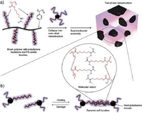 Multiphase self healing concept based on self-assembly of hydrogen bonding polymer.