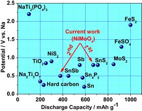 Comparison of anode materials with the current NiMoO4 electrode and the corresponding electrochemical performance in sodium ion battery. Cycle numbers (1st and 2nd) are indicated in the plots.