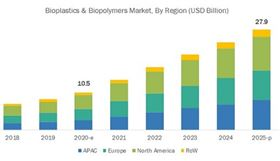 The biopolymer market is expected to grow from US$10.5 billion in 2020 to US$ 27.9 billion in 2025.