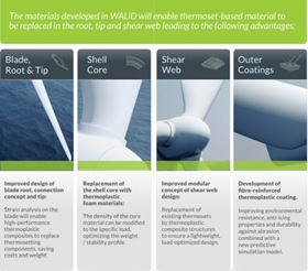 The materials developed in WALiD will enable thermoset-based material to be replaced in the root, tip and shear web.