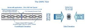 The ORPC TGU turbines and structural frame are made from composite materials.