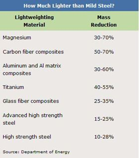 Comparison of different lightweighting materials.
