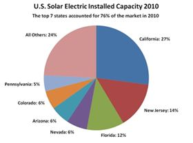 US Solar Electric Installed Capacity 2010.