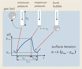 Figure 5: Differential pressure method for measuring surface tension.
