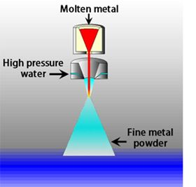 Metal that has been melted in a high-frequency induction furnace is atomised by blasting it with pressurised water. The atomised metal is then rapidly cooled, producing a superfine alloy powder. (Epson Atmix)