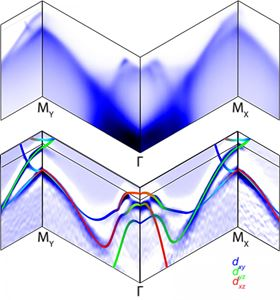 This band structure map for a single crystal of iron selenide is akin to a road map that describes how traffic rules change for electrons as the material cools and the crystal lattice changes shape, becoming elongated in one direction. The same data are represented in the top and bottom panels. The blue areas (top) show where electrons can travel as they traverse the energy landscape in iron selenide cooled near to the point of superconductivity. Paths to the left of center are at right angles to the paths right of center. Thanks to nematicity, the allowable paths for electrons are different in the two directions. Colored lines (bottom) show the paths of electrons in different orbitals. Superconductivity in iron selenide is associated with this 'symmetry-broken' state, and mapping the electronic structure of the state could lead to improved theoretical understanding of the phenomenon. Image: M. Yi/Rice University.