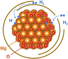 A new study explains how an ultrathin oxide layer (oxygen atoms shown in red) around graphene-wrapped magnesium nanoparticles (gold) still allows hydrogen atoms (blue) to access the nanoparticles for storage. Image: Berkeley Lab.