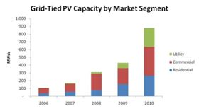 Grid-Tied PV Capacity by Market Segment.