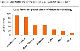 Figure 1: Load factor of power plants in EU-27 (Eurostat figures, 2007).